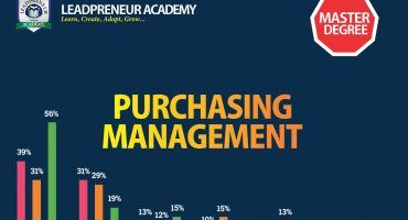 M.Sc purchasing management