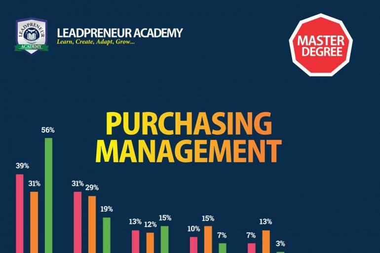 M.Sc purchasing management