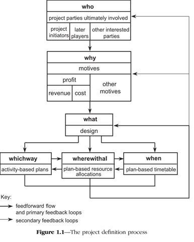 Exam diagram